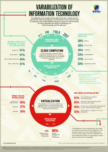 variabilization-information-technology-infographics-wipro